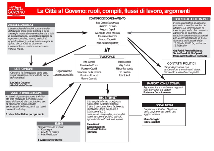 Organizzazione LCG